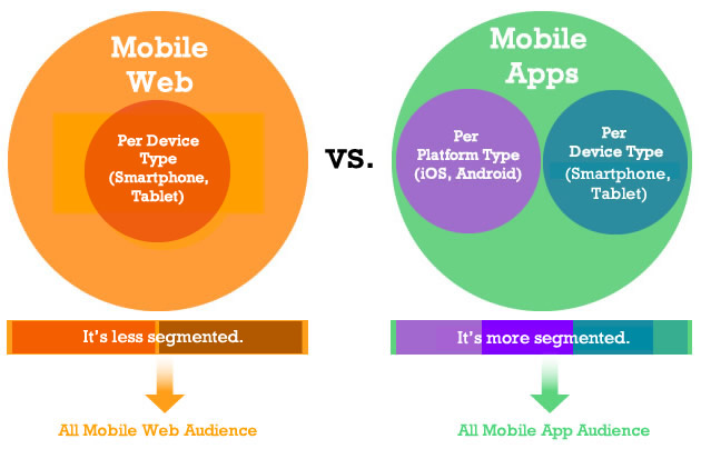 Mobile App vs. Web Audience
