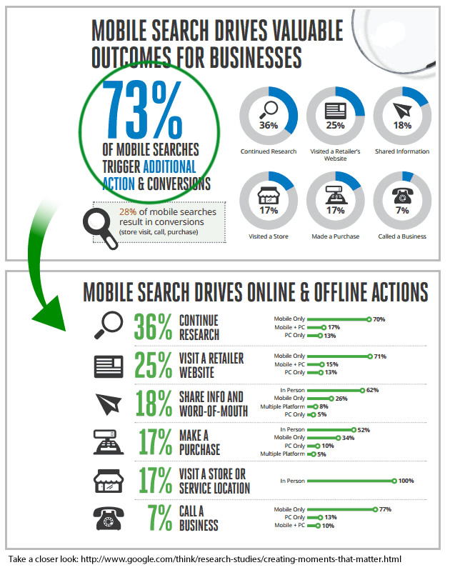 Mobile Searches Drive Multichannel Conversions