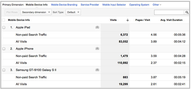 Mobile Web Devices Analytics