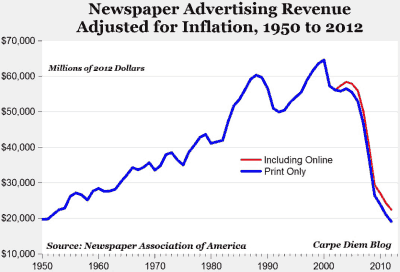 newspaper-revenues