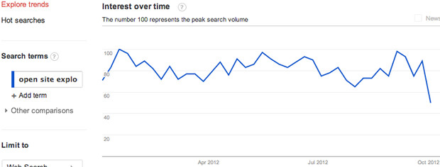 open site explorer interest over time
