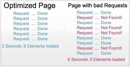 Difference between optimized page and bad request page