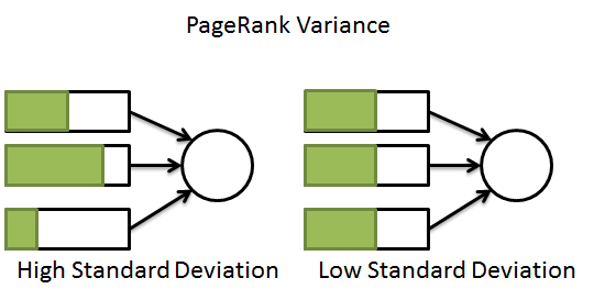 pagerank variance