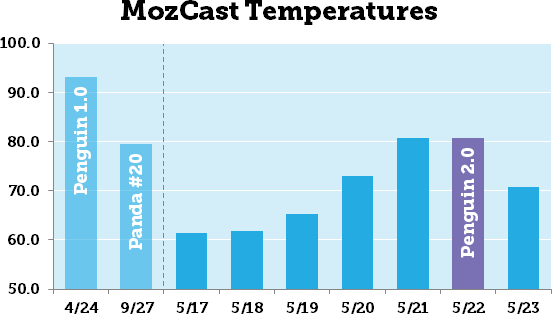 MozCast Temperatures (for 7 days around Penguin 2.0)