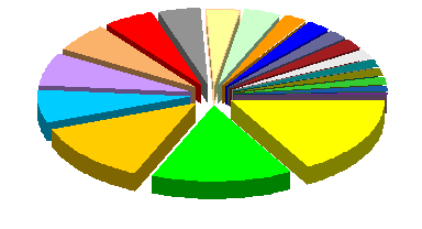 3D Exploded Pie Graph
