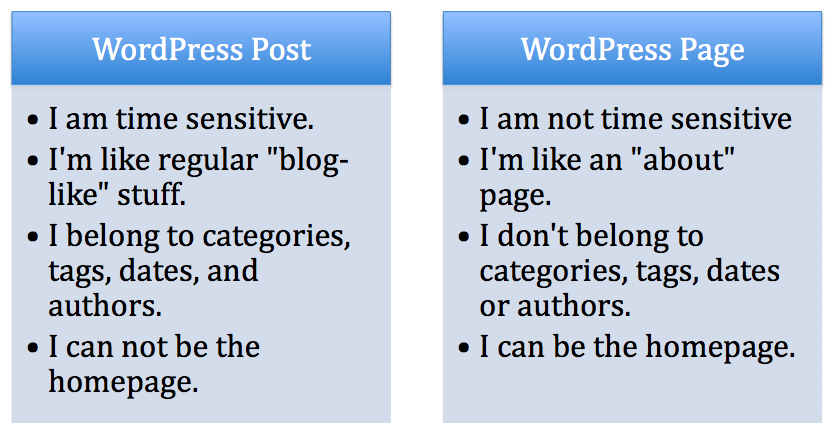 post vs page