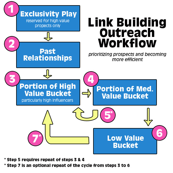 flowchart for outreach during link building