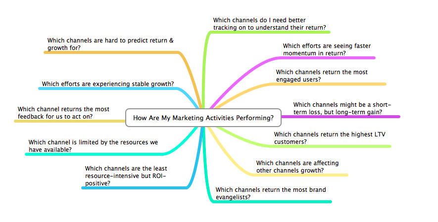 marketing analytics questions