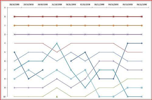 rakeback ranking graph