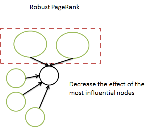 robust pagerank