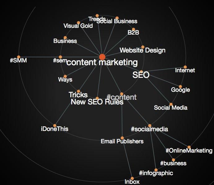 Semantic relevance map
