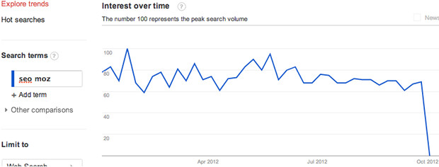 seo moz interest over time