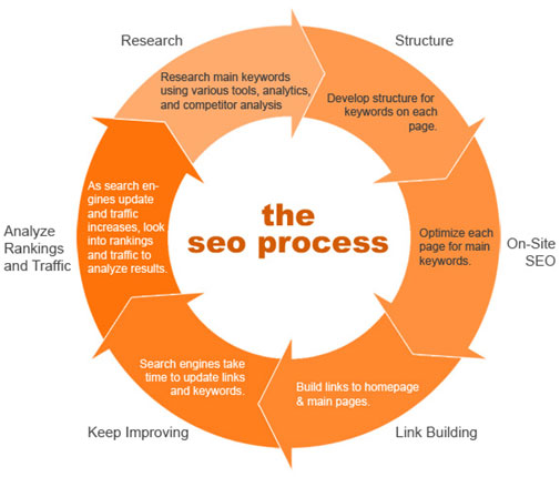 The Standard SEO process