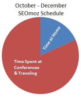 SEOmoz schedule