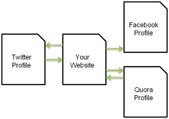 social graph via link graph