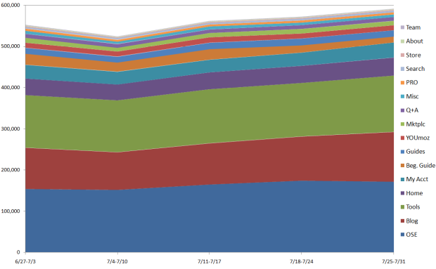 Stacked Chart of SEOmoz Traffic by Section July 2010