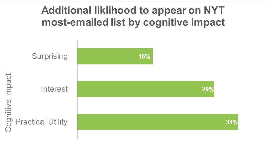 Gráfico del Impacto Cognitivo