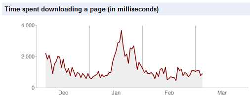 Time spent downloading a page