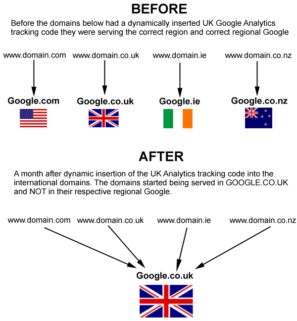 Before and after how Google categorised our domains