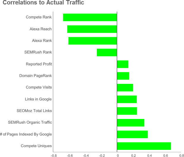 Correlations to real website traffic
