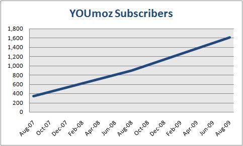 YOUmoz Subscribers