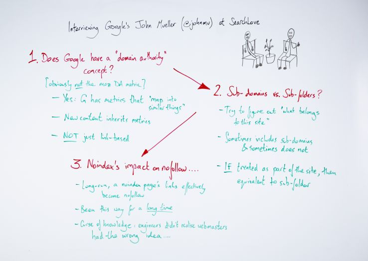 3 Big Lessons from Interviewing John Mueller at SearchLove London - Whiteboard Friday