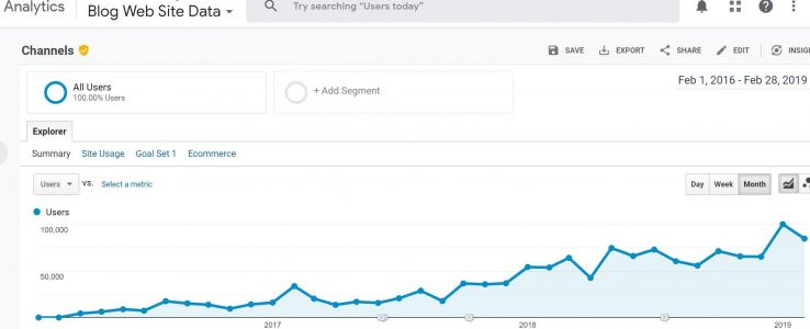 How We Grew Blog Traffic by 650% in Two Years — Organically 1