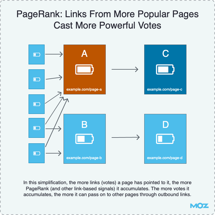 Links From Popular Pages Cast More Powerful Votes
