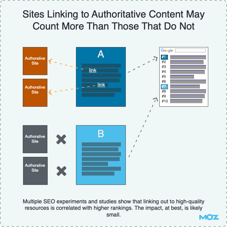 Sites Linking Out to Authoritative Content May Count More Than Those That Do Not