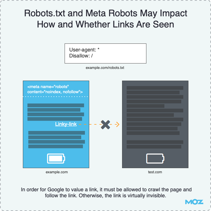 Robots.txt and Meta Robots May Impact How and Whether Links Are Seen