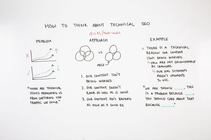 How to Strategically Think About Technical SEO - Whiteboard Friday