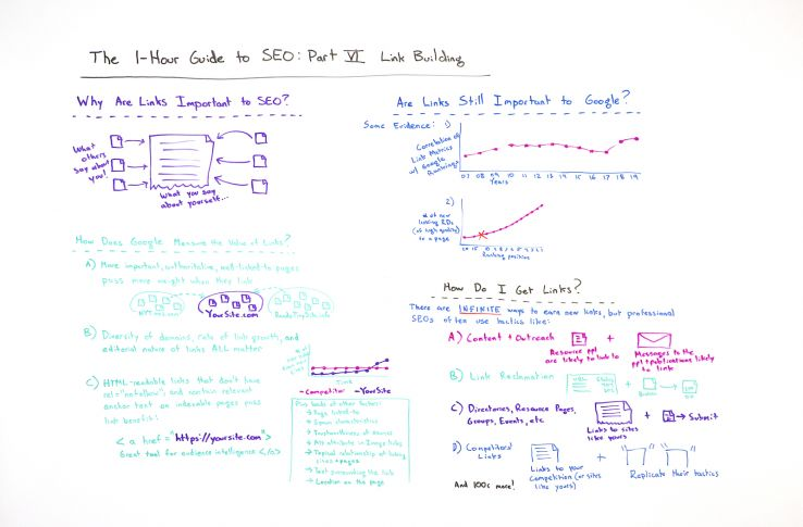 The One-Hour Guide to SEO: Link Building - Whiteboard Friday