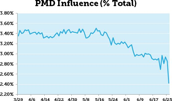 PMD Influence Drop