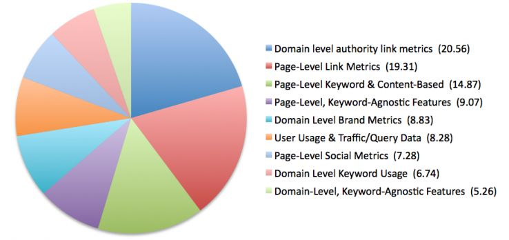 Top Ten SEO Ranking Factors 2013