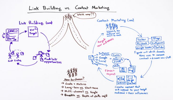 SEO's Dilemma - Link Building vs. Content Marketing