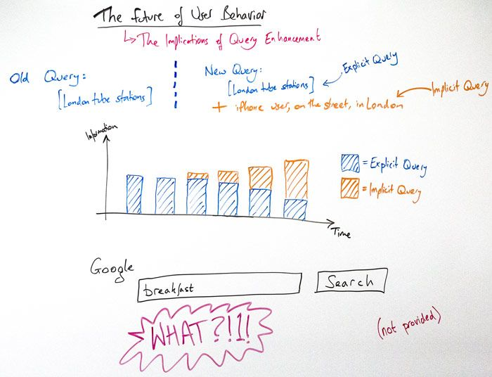 Moz Future of User Behavior