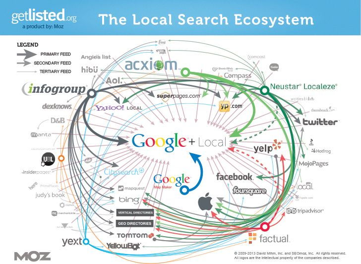 2013-local-search-ecosystems