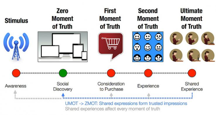 The ultimate moment of truth understanding the journey of the the zero and ultimate moment of truth zmot umot ccuart Images