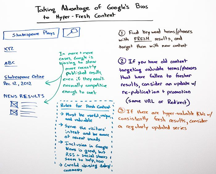 Taking Advantage of Google's Bias Toward Hyper-Fresh Content - Whiteboard Friday