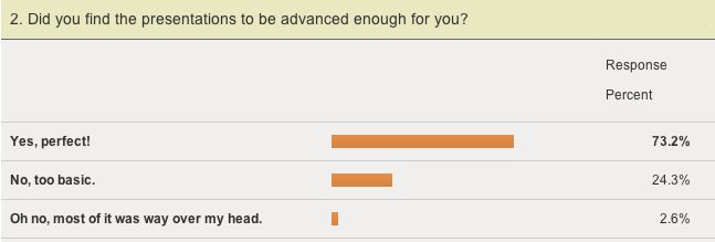 Did you find the MozCon presentations to be advanced enough for you? 73.2% said Yes.