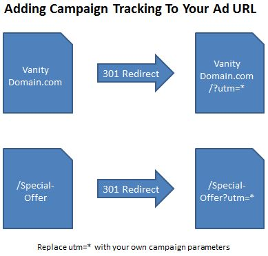 Adding Campaign Tracking Parameters