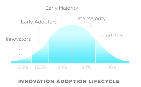 adoption of new innovations Advancing the adoption of beneficial technologies molly joel coye, md  will begin with the subset of beneficial innovations and new technologies that are considered.