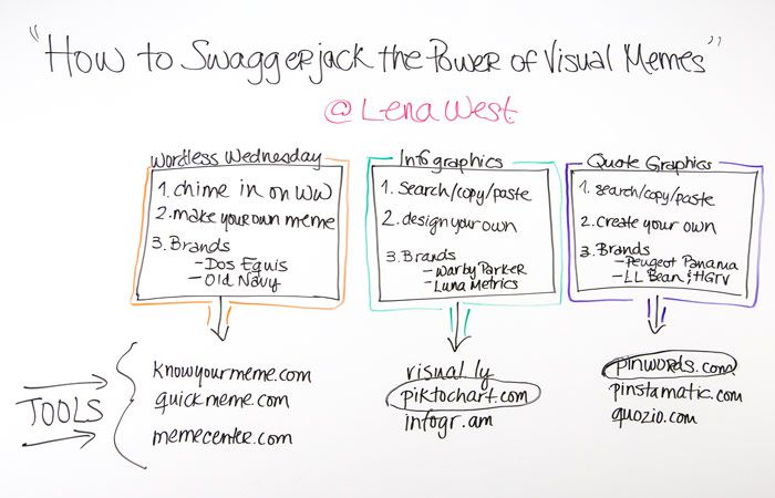 How to Swaggerjack the Power of Visual Memes - Whiteboard Friday