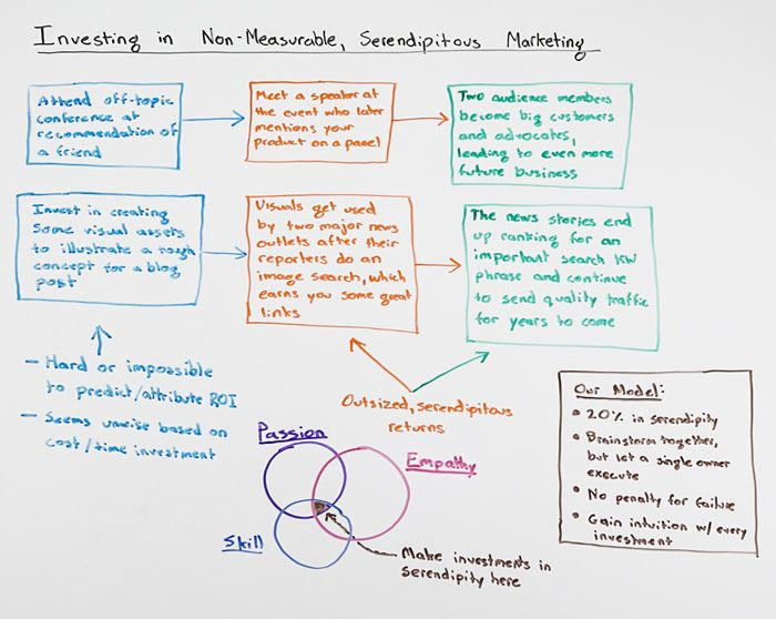 Investing in Non-Measurable Serendipitous Marketing - Whiteboard Friday