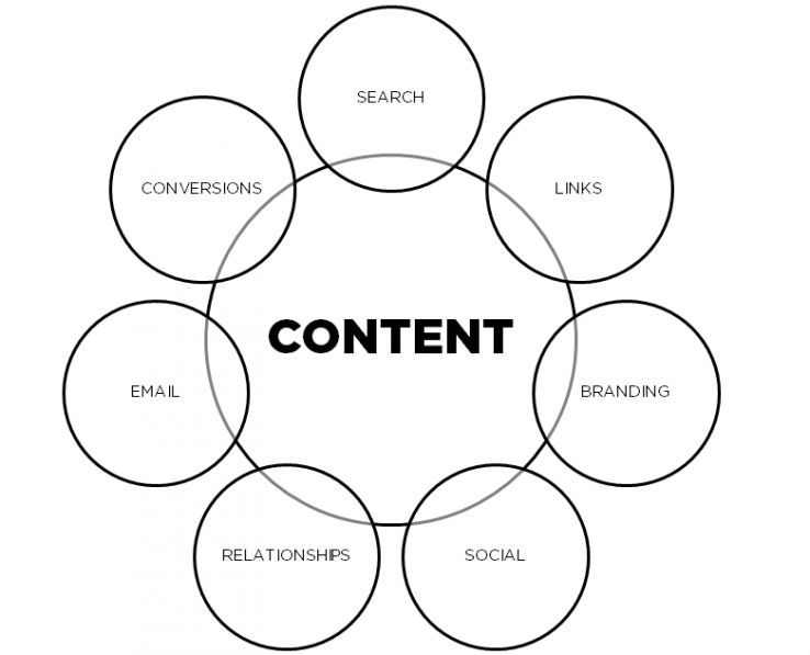 Simplify Your Inbound Marketing Process: Focus on Content Assets