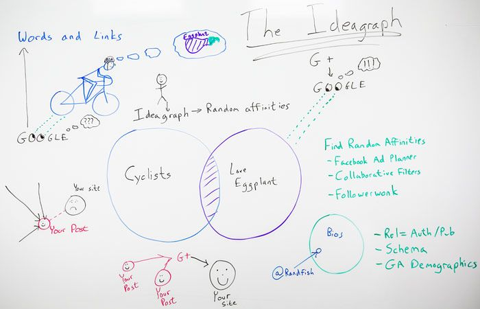 The IdeaGraph - Whiteboard&nbspFriday