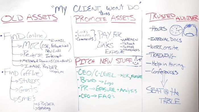 My Client Won't Do - Whiteboard&nbspFriday