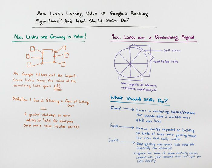 Are Links Losing Value in Google's Algorithm? - Whiteboard Friday