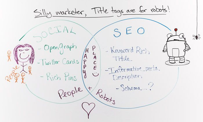 Silly Marketer, Title Tags Are for Robots! - Whiteboard Friday