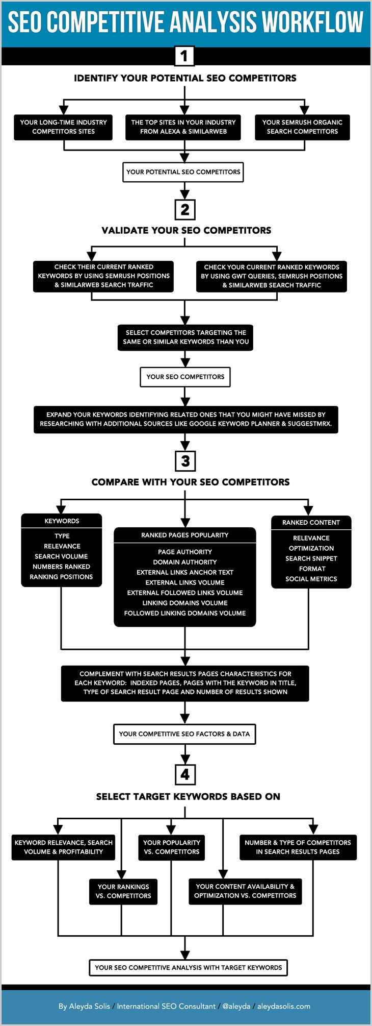 The Illustrated SEO Competitive Analysis Workflow